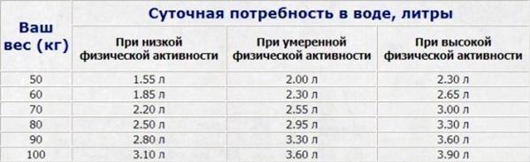 Количество воды в зависимости от нагрузки